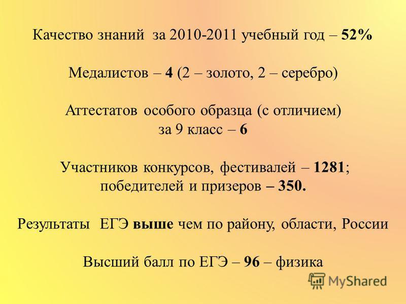 Качество знаний за 2010-2011 учебный год – 52% Медалистов – 4 (2 – золото, 2 – серебро) Аттестатов особого образца (с отличием) за 9 класс – 6 Участников конкурсов, фестивалей – 1281; победителей и призеров – 350. Результаты ЕГЭ выше чем по району, о