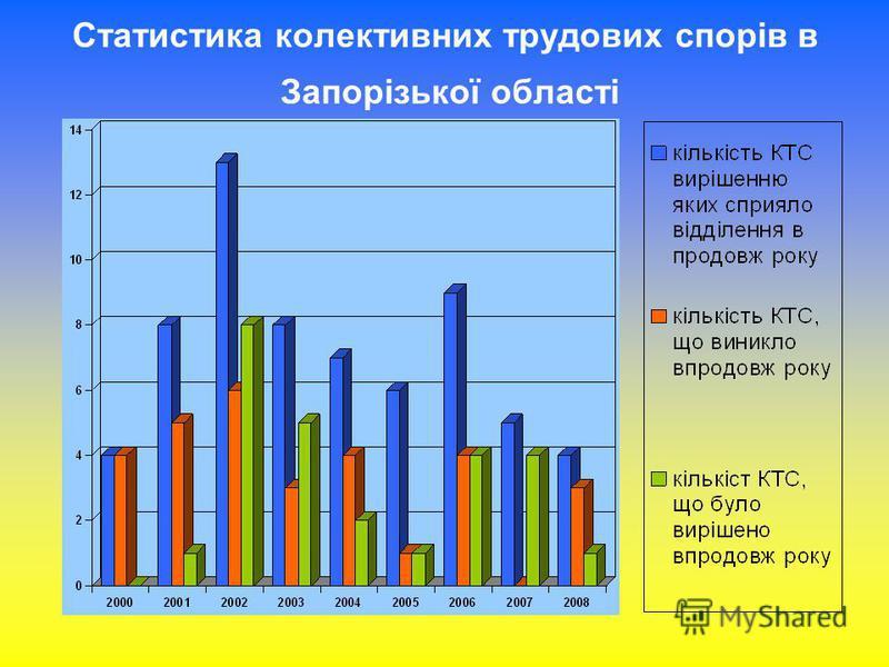Статистика колективних трудових спорів в Запорізької області