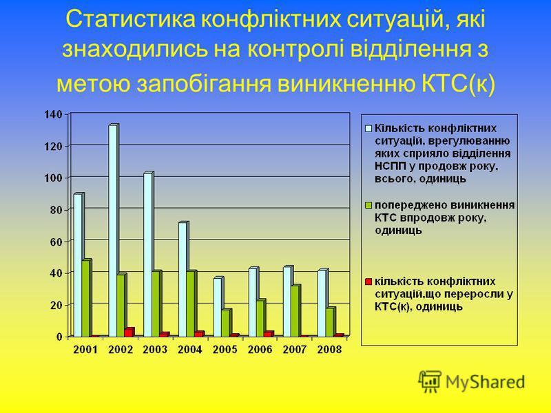 Статистика конфліктних ситуацій, які знаходились на контролі відділення з метою запобігання виникненню КТС(к)