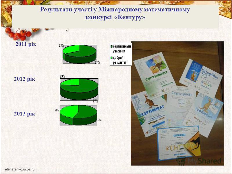 Результати участі у Міжнародному математичному конкурсі «Кенгуру» 2011 рік 2012 рік 2013 рік
