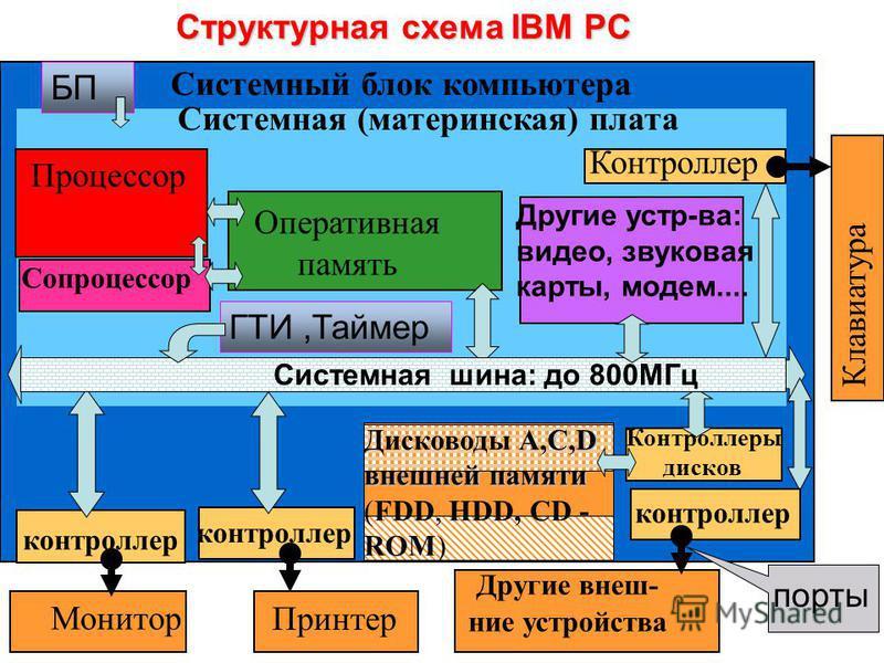 Структурная схема IBM PC Системный блок компьютера Системная (материнская) плата Процессор Оперативная память Сопроцессор Контроллер Принтер Монитор Клавиатура Другие внешние устройства контроллер A,C,D внешней памяти Дисководы A,C,D внешней памяти (