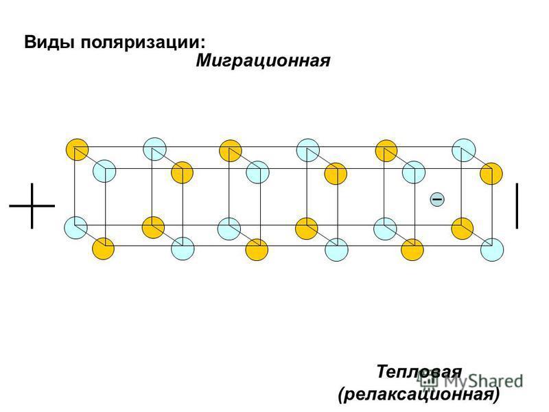 Виды поляризации: Миграционная Тепловая (релаксационная)