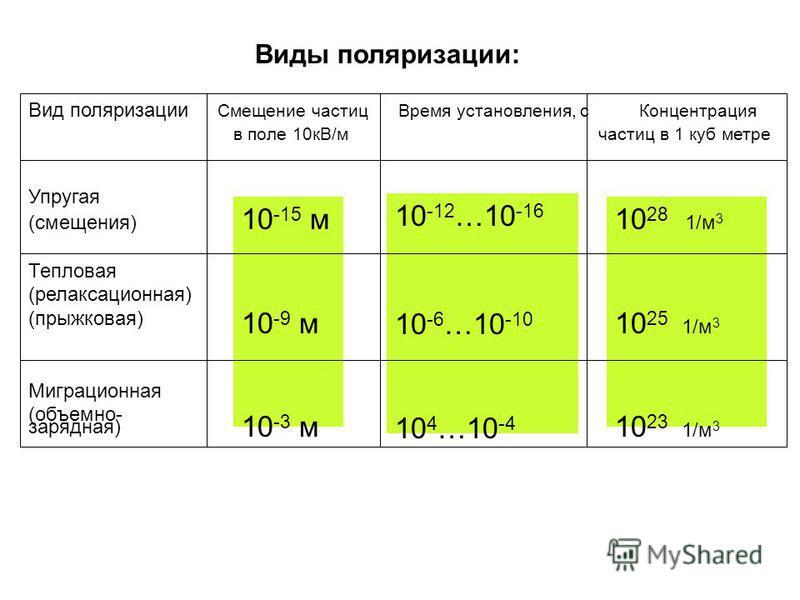 Виды поляризации: Вид поляризации Смещение частиц Время установления, с Концентрация в поле 10 кВ/м частиц в 1 куб метре 10 -15 м 10 -9 м 10 -3 м Упругая (смещения) Тепловая (релаксационная) (прыжковая) Миграционная (объемно- зарядная) 10 -12 …10 -16