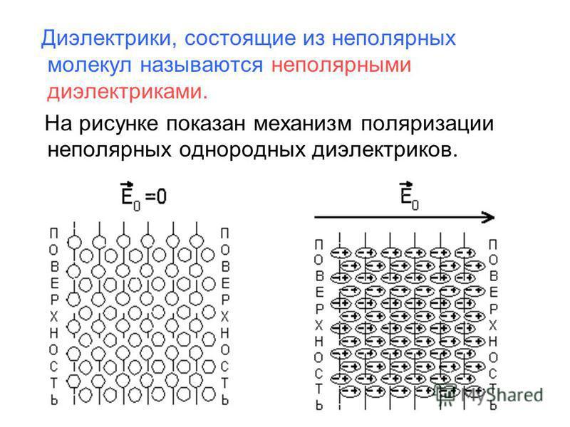 Диэлектрики, состоящие из неполярных молекул называются неполярными диэлектриками. На рисунке показан механизм поляризации неполярных однородных диэлектриков.