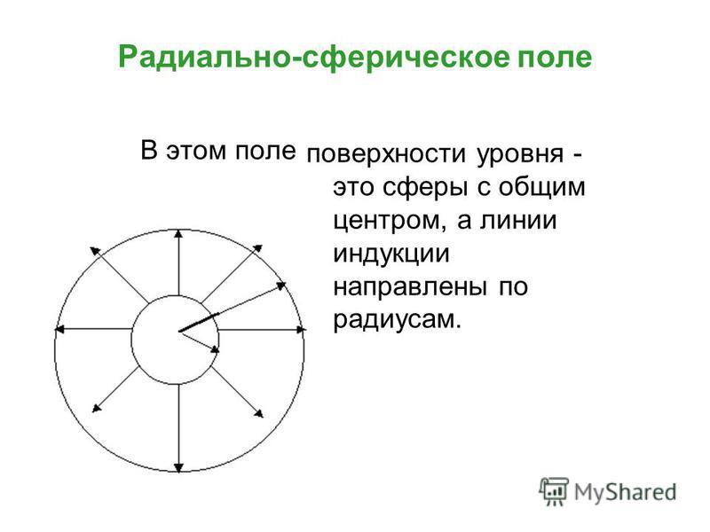 Радиально-сферическое поле В этом поле поверхности уровня - это сферы с общим центром, а линии индукции направлены по радиусам.