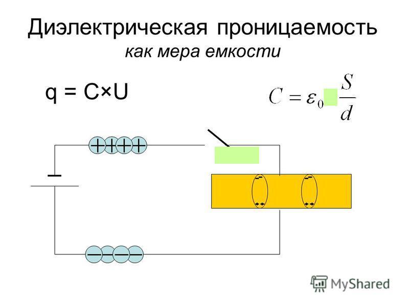 Диэлектрическая проницаемость как мера емкости q = C×U