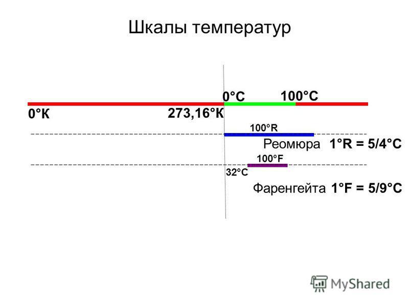 Шкалы температур 0°К 273,16°К 0°С 100°С Реомюра 1°R = 5/4°C 32°C Фаренгейта 1°F = 5/9°C 100°F 100°R