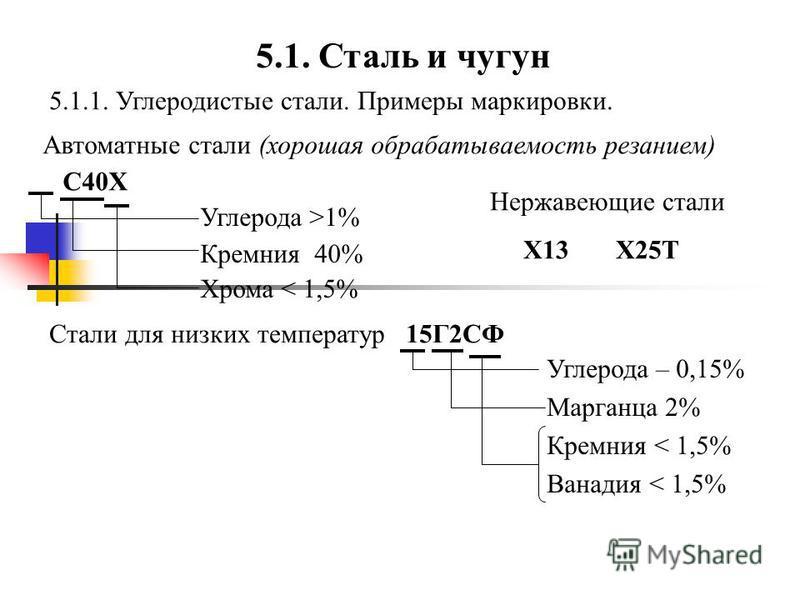 5.1. Сталь и чугун 5.1.1. Углеродистые стали. Примеры маркировки. Автоматные стали (хорошая обрабатываемость резанием) С40Х Углерода >1% Кремния 40% Хрома < 1,5% Стали для низких температур 15Г2СФ Углерода – 0,15% Марганца 2% Кремния < 1,5% Ванадия <