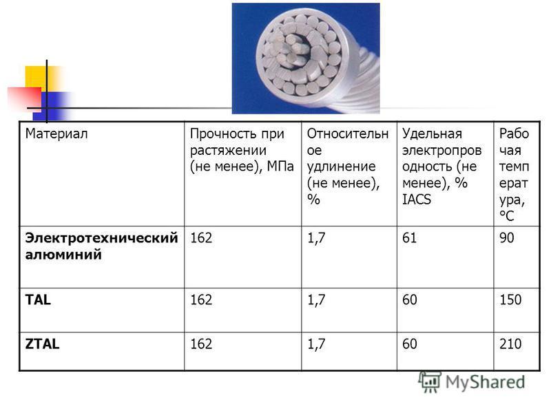 Материал Прочность при растяжении (не менее), МПа Относительн ое удлинение (не менее), % Удельная электропров одность (не менее), % IACS Рабо чая темп ерат ура, °С Электротехнический алюминий 1621,76190 TAL1621,760150 ZTAL1621,760210