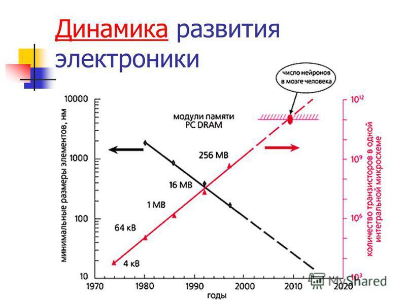 Динамика Динамика развития электроники