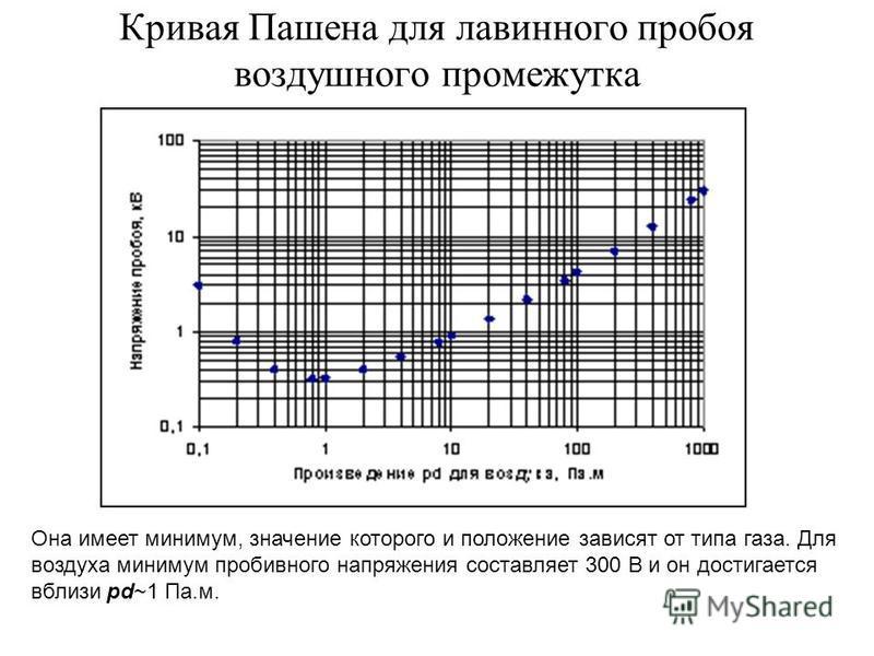 Кривая Пашена для лавинного пробоя воздушного промежутка Она имеет минимум, значение которого и положение зависят от типа газа. Для воздуха минимум пробивного напряжения составляет 300 В и он достигается вблизи pd~1 Па.м.