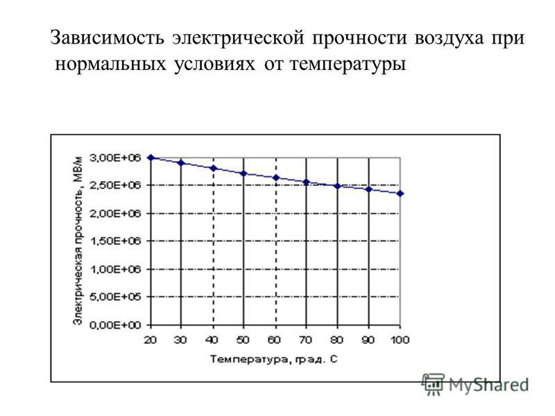 Зависимость электрической прочности воздуха при нормальных условиях от температуры