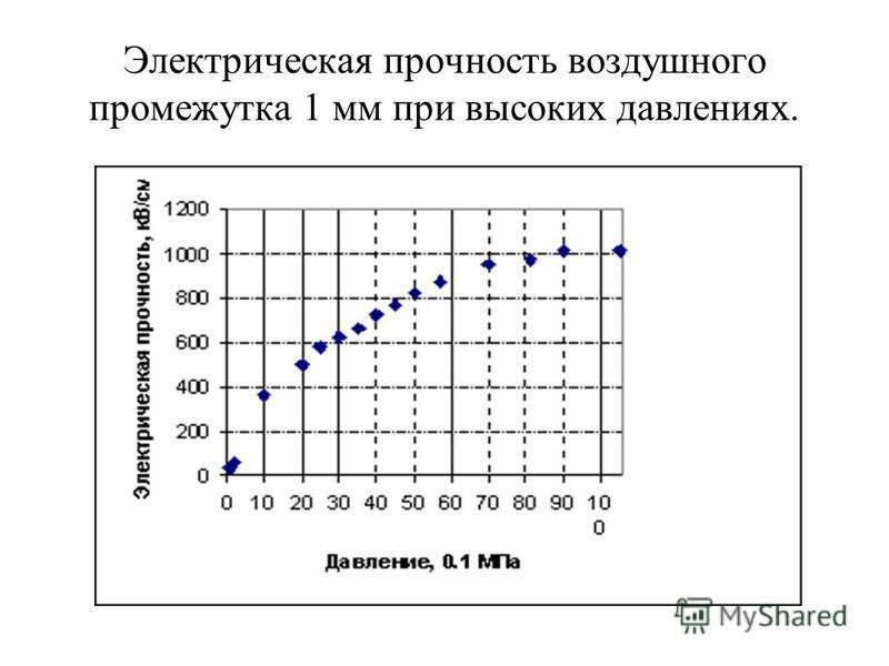 Электрическая прочность воздушного промежутка 1 мм при высоких давлениях.