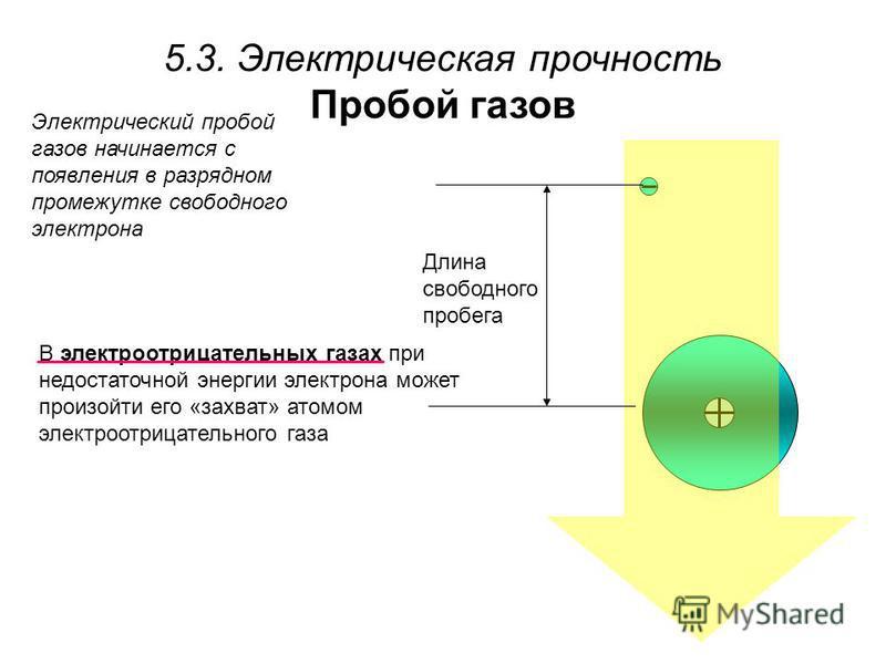 5.3. Электрическая прочность Пробой газов Электрический пробой газов начинается с появления в разрядном промежутке свободного электрона Длина свободного пробега В электроотрицательных газах при недостаточной энергии электрона может произойти его «зах