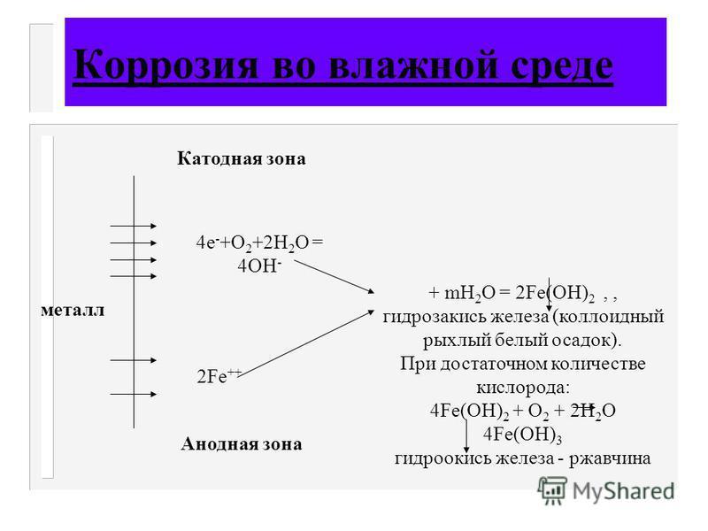 Коррозия во влажной среде металл 4 е - +О 2 +2Н 2 О = 4ОН - 2Fe ++ Катодная зона Анодная зона + mН 2 О = 2Fe(ОН) 2,, гидрозакись железа (коллоидный рыхлый белый осадок). При достаточном количестве кислорода: 4Fe(ОН) 2 + О 2 + 2Н 2 О 4Fe(ОН) 3 гидроок