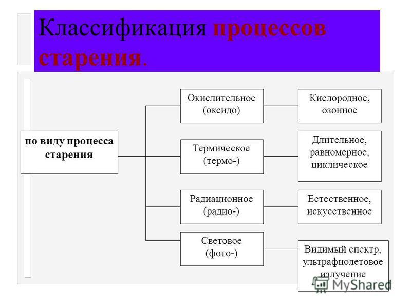 по виду процесса старения Окислительное (оксида) Термическое (термо-) Радиационное (радио-) Световое (фото-) Кислородное, озонное Длительное, равномерное, циклическое Естественное, искусственное Видимый спектр, ультрафиолетовое излучение Классификаци