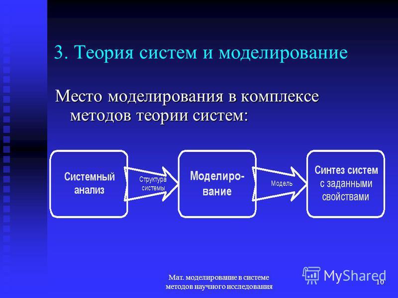 Мат. моделирование в системе методов научного исследования 10 3. Теория систем и моделирование Место моделирования в комплексе методов теории систем:
