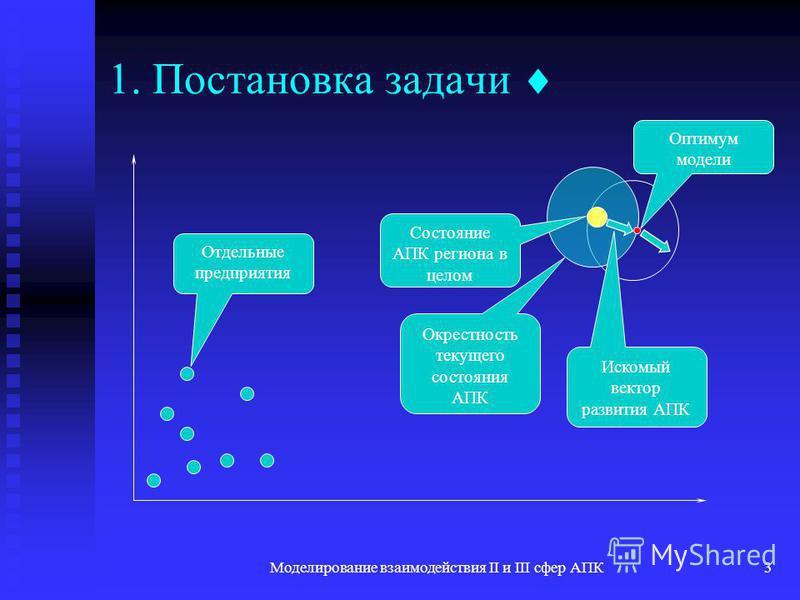 Моделирование взаимодействия II и III сфер АПК3 1. Постановка задачи Отдельные предприятия Состояние АПК региона в целом Окрестность текущего состояния АПК Оптимум модели Искомый вектор развития АПК