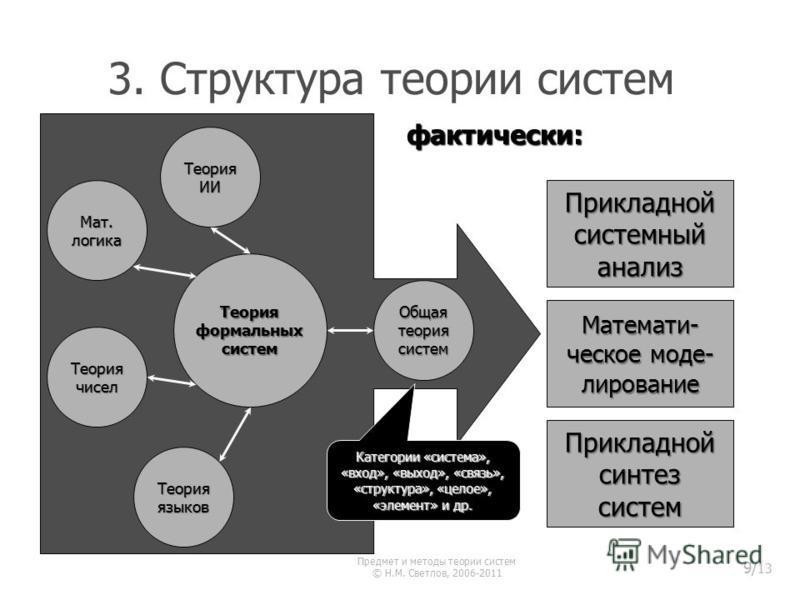 3. Структура теории систем фактически: Теория формальных систем Мат. логика Теория чисел Общая теория систем Теория ИИ Теория языков Прикладной системный анализ Прикладной синтез систем Математи- ческое моделирование Категории «система», «вход», «вых
