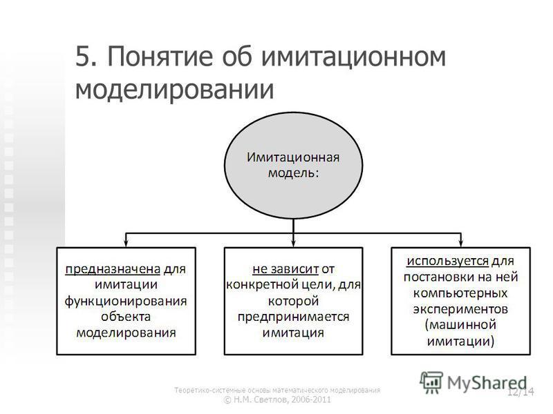 5. Понятие об имитационном моделировании Теоретико-системные основы математического моделирования © Н.М. Светлов, 2006-2011 12/14