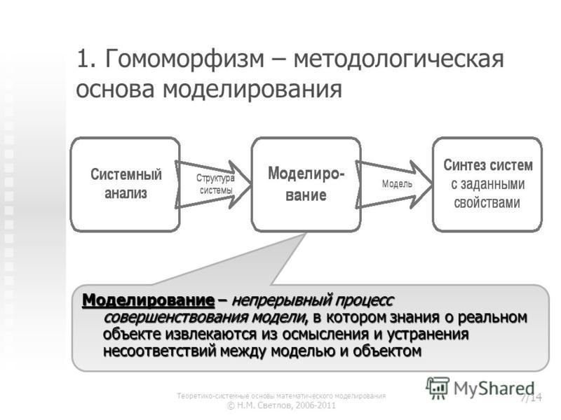 1. Гомоморфизм – методологическая основа моделирования Моделирование – непрерывный процесс совершенствования модели, в котором знания о реальном объекте извлекаются из осмысления и устранения несоответствий между моделью и объектом Теоретико-системны