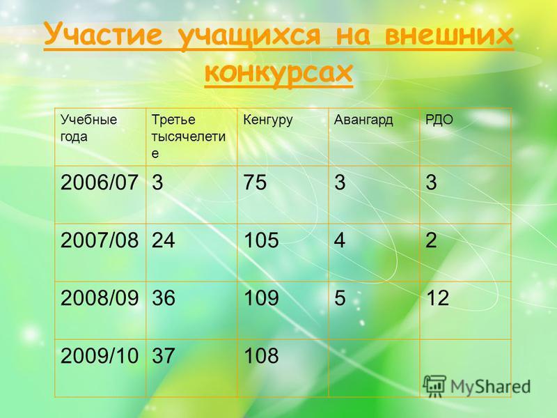 Участие учащихся на внешних конкурсах Учебные года Третье тысячелетие Кенгуру АвангардРДО 2006/0737533 2007/082410542 2008/0936109512 2009/1037108