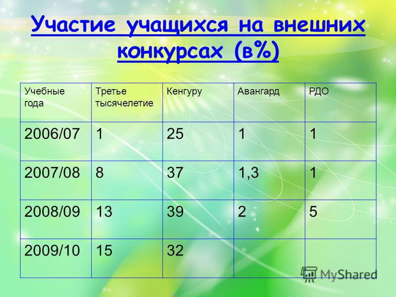 Участие учащихся на внешних конкурсах (в%) Учебные года Третье тысячелетие Кенгуру АвангардРДО 2006/0712511 2007/088371,31 2008/09133925 2009/101532