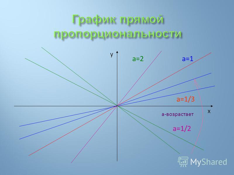 a=1 a=1/3 а-возрастает y x a=1/2 a=2
