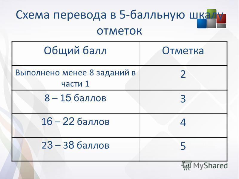 Схема перевода в 5-балльную шкалу отметок Общий балл Отметка Выполнено менее 8 заданий в части 1 2 8 – 1 5 баллов 3 1 6 – 22 баллов 4 2 3 – 3 8 баллов 5