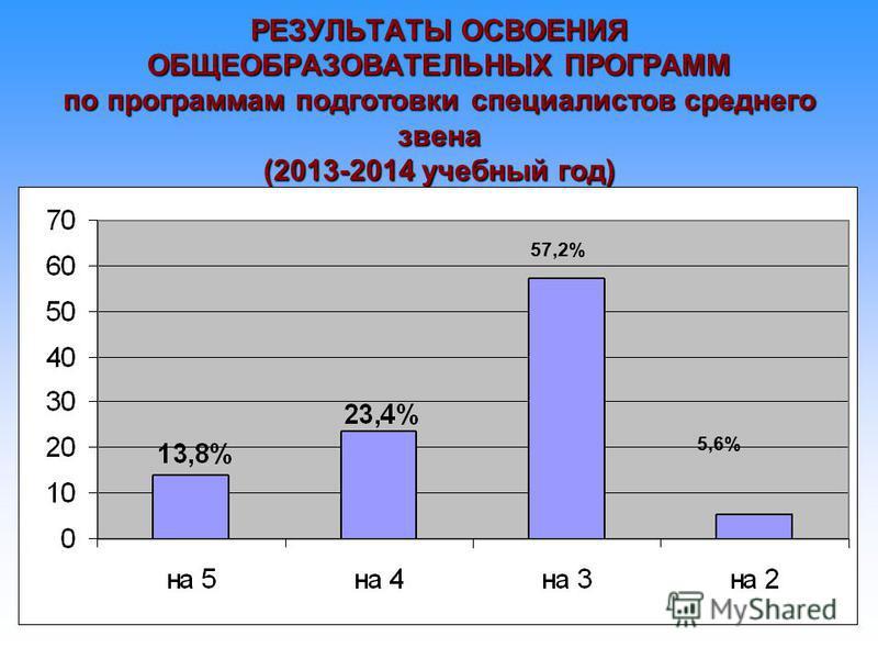 РЕЗУЛЬТАТЫ ОСВОЕНИЯ ОБЩЕОБРАЗОВАТЕЛЬНЫХ ПРОГРАММ по программам подготовки специалистов среднего звена (2013-2014 учебный год) 57,2% 5,6%