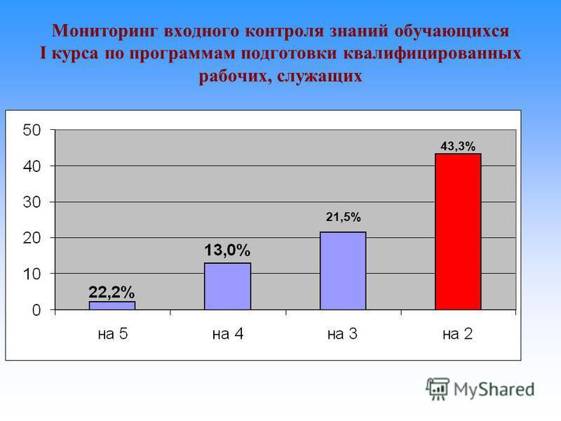 Мониторинг входного контроля знаний обучающихся I курса по программам подготовки квалифицированных рабочих, служащих 21,5% 43,3%