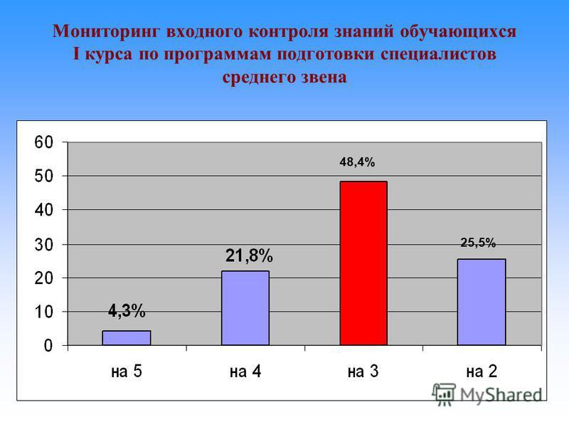 Мониторинг входного контроля знаний обучающихся I курса по программам подготовки специалистов среднего звена 48,4% 25,5%