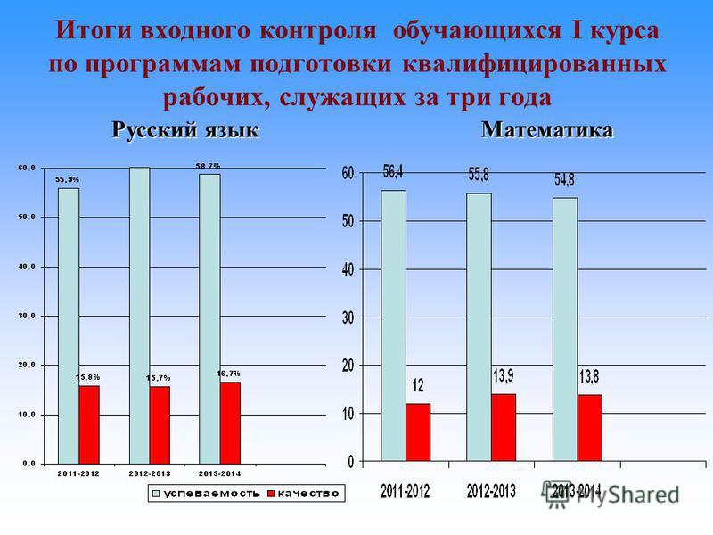 Итоги входного контроля обучающихся I курса по программам подготовки квалифицированных рабочих, служащих за три года Русский язык Математика