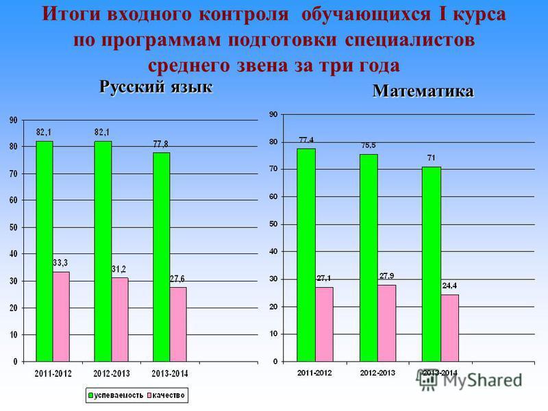 Итоги входного контроля обучающихся I курса по программам подготовки специалистов среднего звена за три года Русский язык Математика