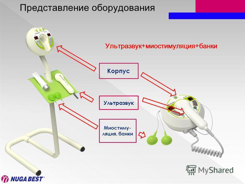 Представление оборудования Ультразвук+миостимулекция+банки Корпус Ультразвук Миостиму- лекция, банки