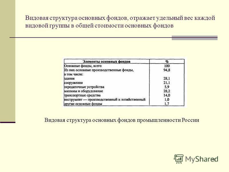15 Видовая структура основных фондов промышленности России Видовая структура основных фондов, отражает удельный вес каждой видовой группы в общей стоимости основных фондов