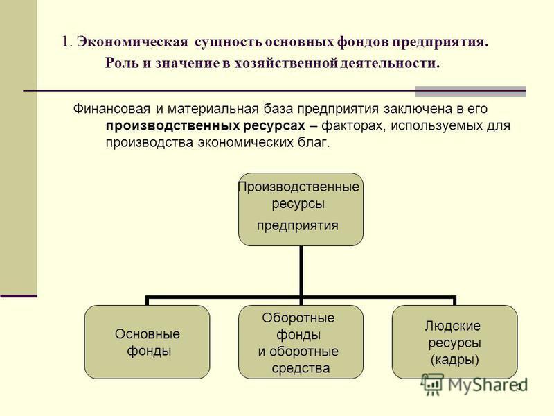 3 1. Экономическая сущность основных фондов предприятия. Роль и значение в хозяйственной деятельности. Финансовая и материальная база предприятия заключена в его производственных ресурсах – факторах, используемых для производства экономических благ.