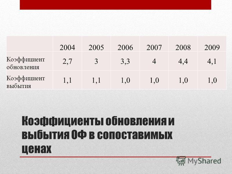 Коэффициенты обновления и выбытия ОФ в сопоставимых ценах 200420052006200720082009 Коэффициент обновления 2,733,344,44,1 Коэффициент выбытия 1,1 1,0