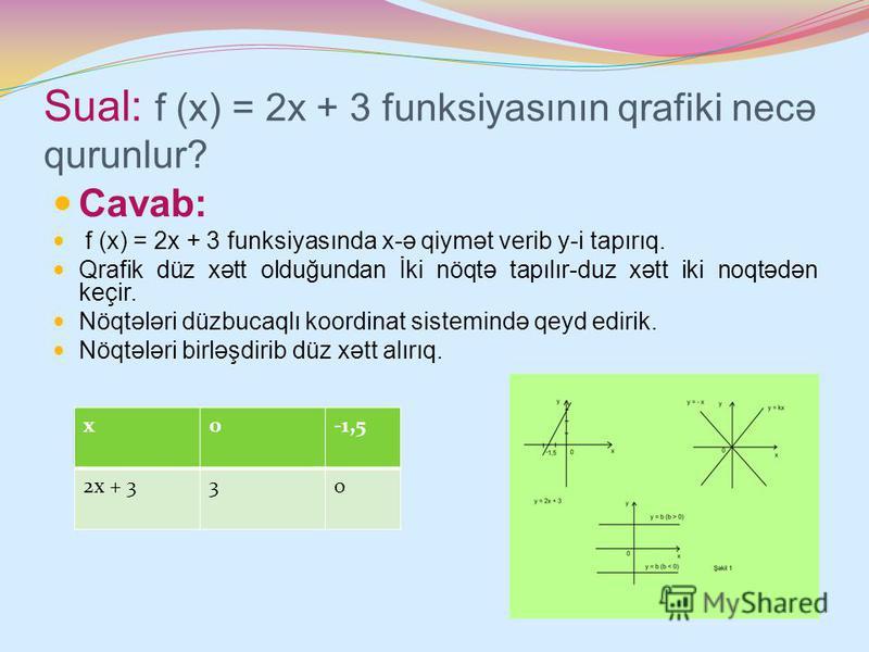 Sual: f (x) = 2x + 3 funksiyasının qrafiki necə qurunlur? Cavab: f (x) = 2x + 3 funksiyasında x-ə qiymət verib y-i tapırıq. Qrafik düz xətt olduğundan İki nöqtə tapılır-duz xətt iki noqtədən keçir. Nöqtələri düzbucaqlı koordinat sistemində qeyd ediri