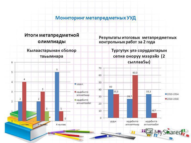 Мониторинг метапредметных УУД Итоги метапредметной олимпиады Результаты итоговых метапредметных контрольных работ за 2 года