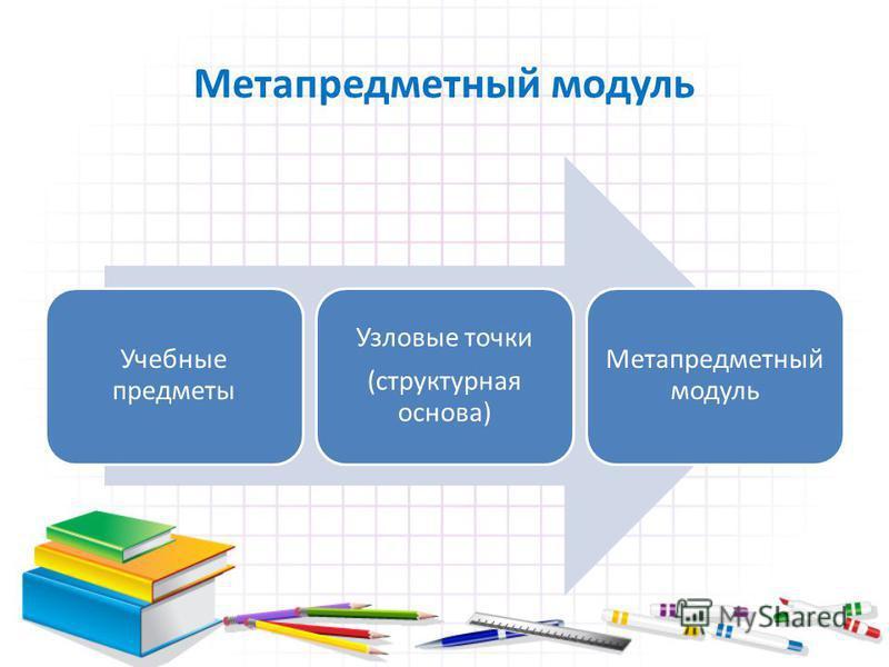 Метапредметный модуль Учебные предметы Узловые точки (структурная основа) Метапредметный модуль