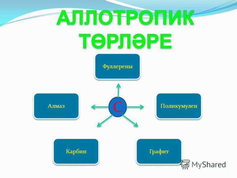 Фуллерены Карбин Графит Поликумулен Алмаз С