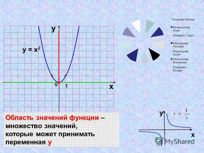 1 0 х у у = х 2 Область значений функции Область значений функции – множество значений, которые может принимать у переменная у х у