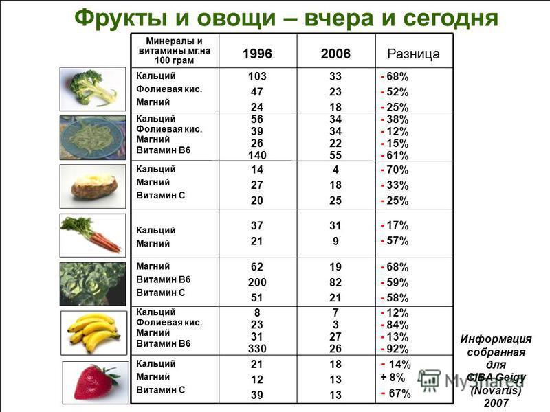 Фрукты и овощи – вчера и сегодня Разница 20061996 Минералы и витамины мг.на 100 грам 18 13 21 12 39 Кальций Магний Витамин C - 12% - 84% - 13% - 92% 7 3 27 26 8 23 31 330 Кальций Фолиевая кис. Магний Витамин B6 - 68% - 59% - 58% 19 82 21 62 200 51 Ма
