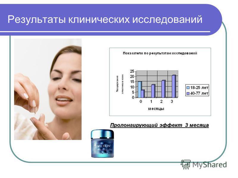 Результаты клинических исследований Пролонгирующий эффект 3 месяца