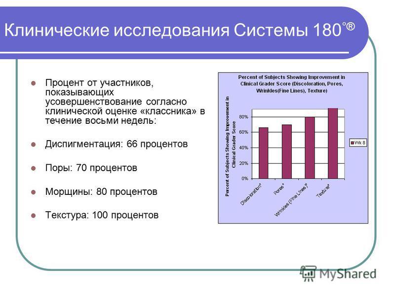 Процент от участников, показывающих усовершенствование согласно клинической оценке «классника» в течение восьми недель: Диспигментация: 66 процентов Поры: 70 процентов Морщины: 80 процентов Текстура: 100 процентов