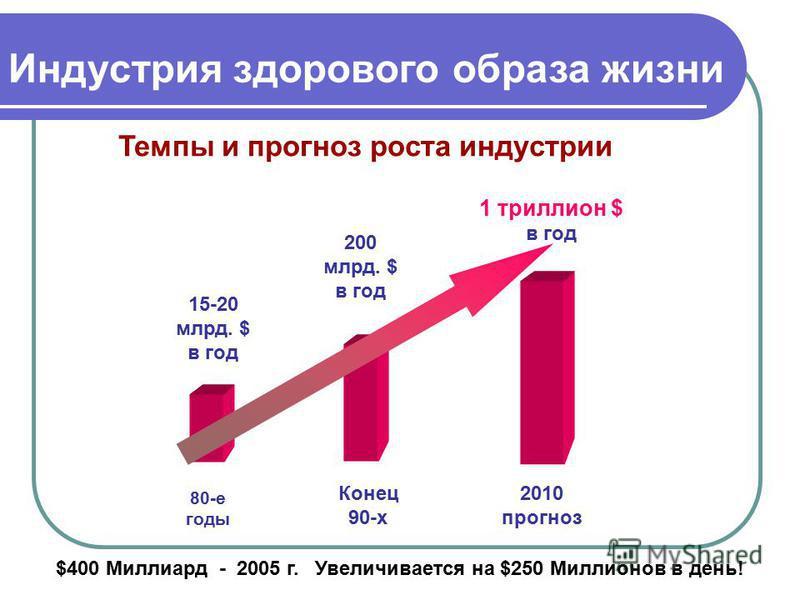 Темпы и прогноз роста индустрии Индустрия здорового образа жизни 15-20 млрд. $ в год 200 млрд. $ в год 1 триллион $ в год 80-е годы Конец 90-х 2010 прогноз $400 Миллиард - 2005 г. Увеличивается на $250 Миллионов в день!