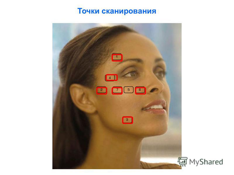 Точки сканирования