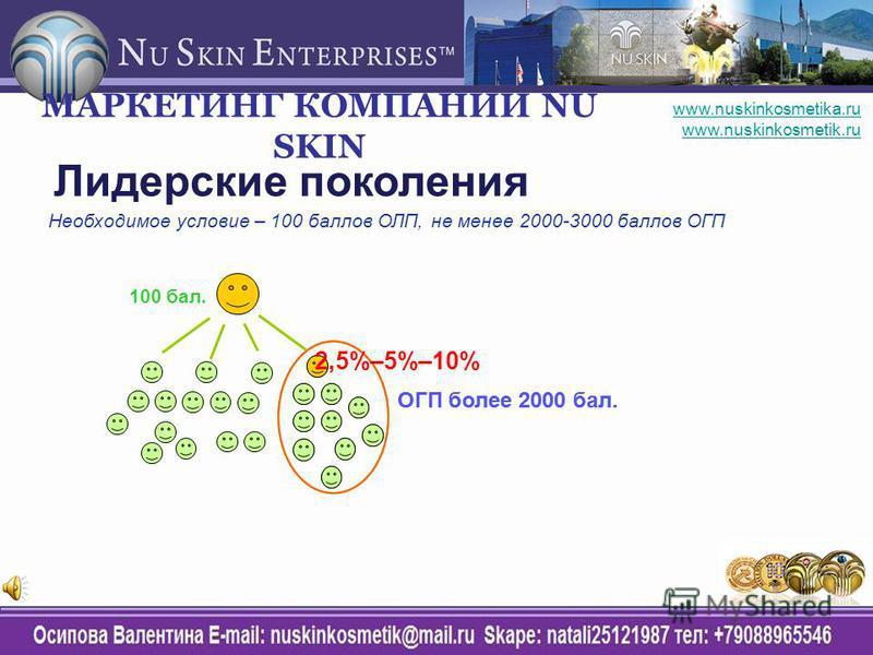 Лидерские поколения Необходимое условие – 100 баллов ОЛП, не менее 2000-3000 баллов ОГП 100 бал. ОГП более 2000 бал. 2,5%–5%–10% МАРКЕТИНГ КОМПАНИИ NU SKIN www.nuskinkosmetika.ru www.nuskinkosmetik.ru