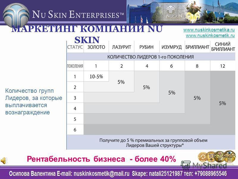 Количество групп Лидеров, за которые выплачивается вознаграждение Рентабельность бизнеса - более 40% МАРКЕТИНГ КОМПАНИИ NU SKIN www.nuskinkosmetika.ru www.nuskinkosmetik.ru